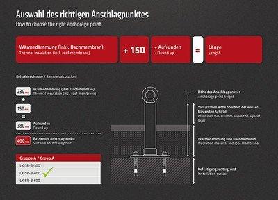 Infografik zur Auswahl der richtigen Länge eines ABS Anschlagpunktes